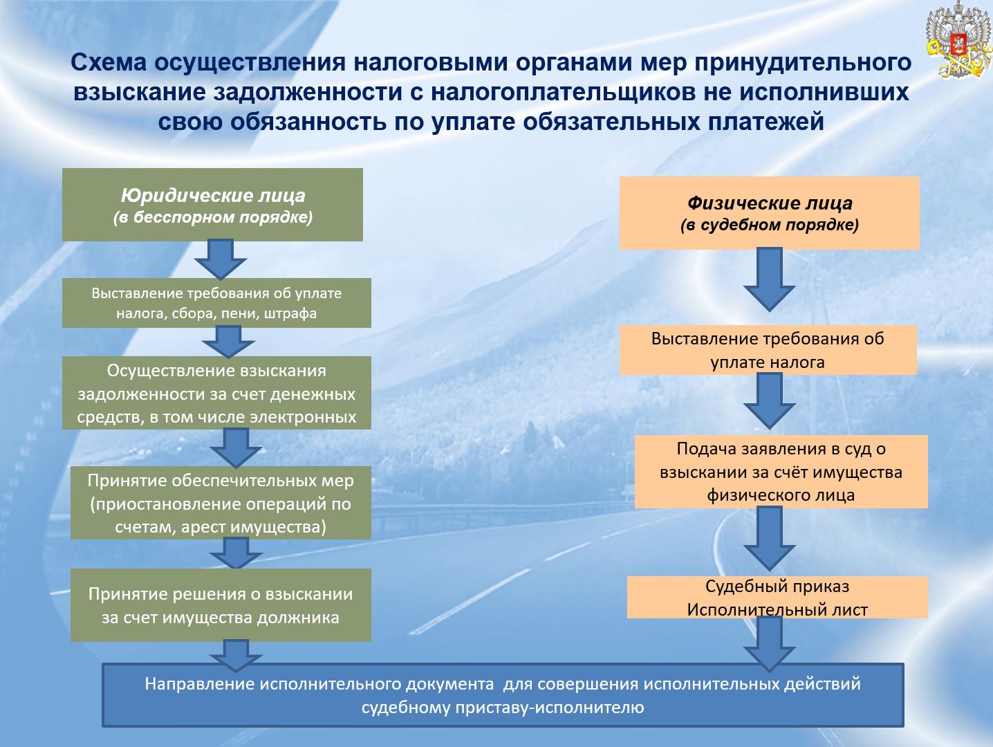 Способы обеспечения исполнения обязательств схема